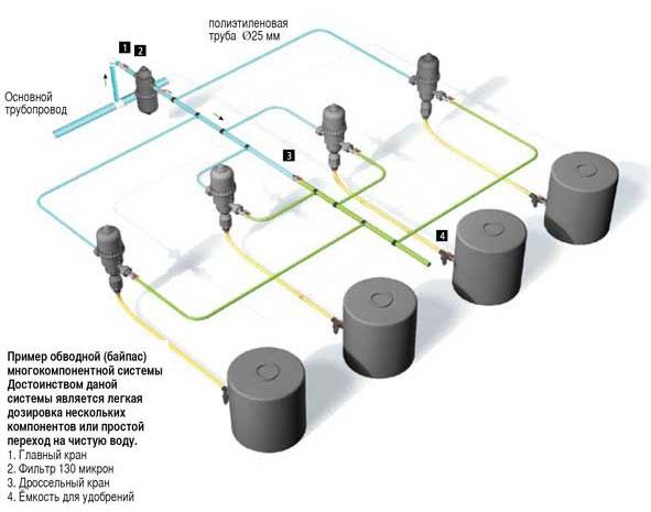 Типовые схемы подключения насосов-дозаторов к различным системам.