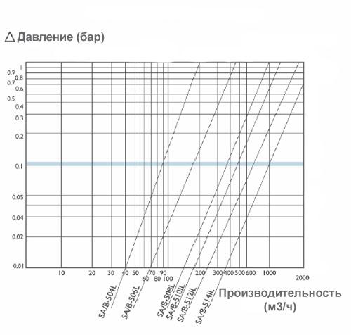 График падения производительности сетчатого фильтра SA500