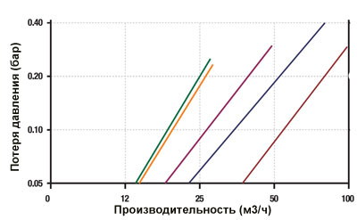 График падения давления на дисковом фильтре