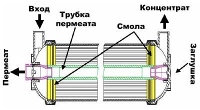 Ультрафильтрационная мембрана